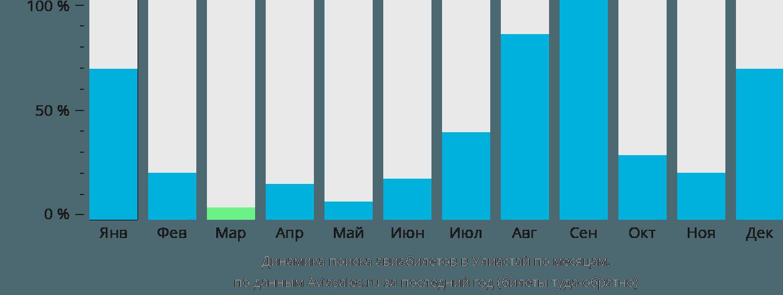 Динамика поиска авиабилетов Улясутай по месяцам