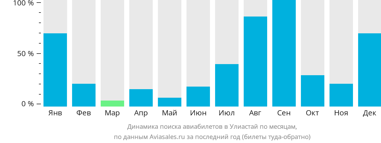 Динамика поиска авиабилетов в Улиастай по месяцам