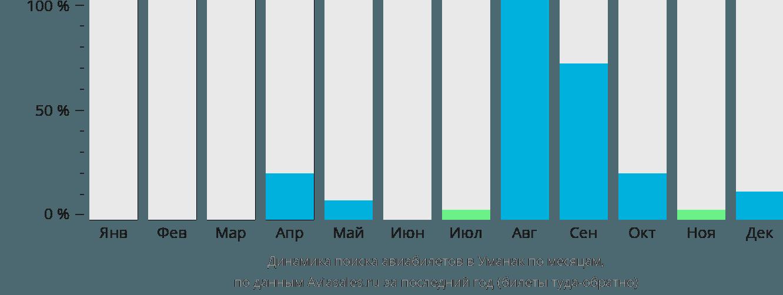 Динамика поиска авиабилетов Уумманнак по месяцам