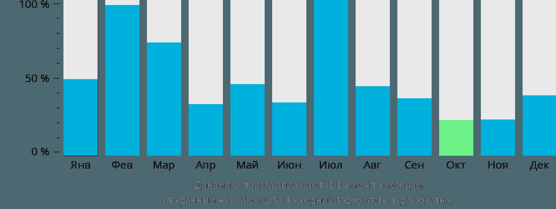 Динамика поиска авиабилетов в Умео по месяцам