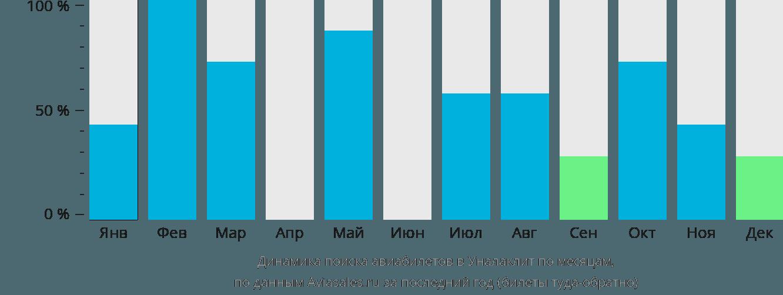 Динамика поиска авиабилетов Юналаклит по месяцам
