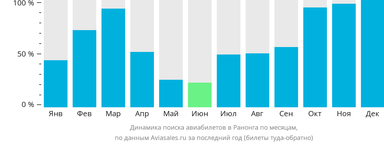 Динамика поиска авиабилетов в Ранонга по месяцам