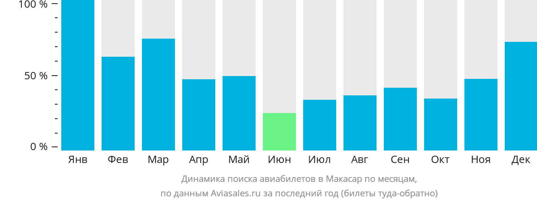 Динамика поиска авиабилетов в Макасар по месяцам