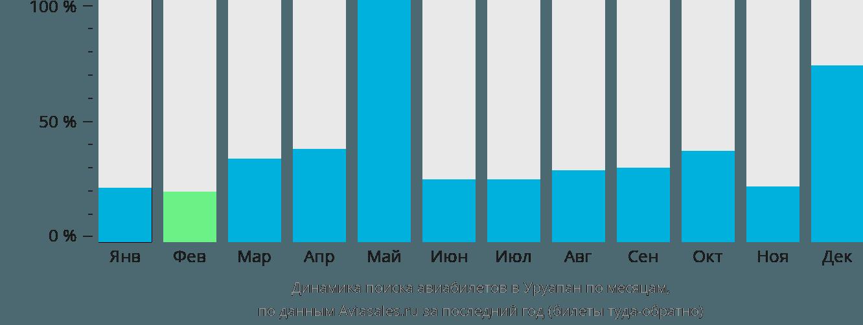 Динамика поиска авиабилетов в Уруапан по месяцам