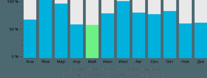Динамика поиска авиабилетов в Урумчи по месяцам