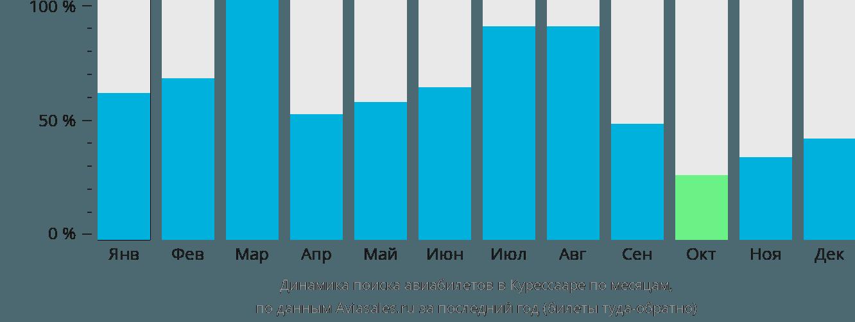 Динамика поиска авиабилетов в Курессааре по месяцам