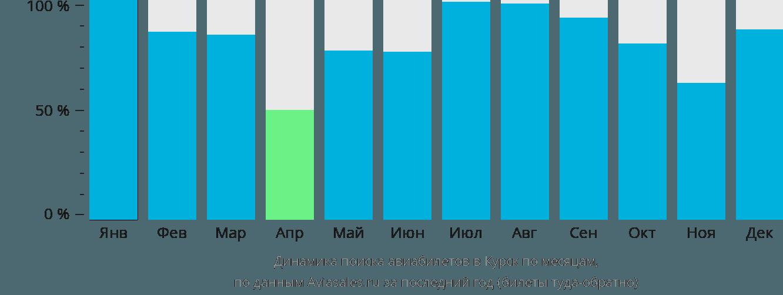 Динамика поиска авиабилетов в Курск по месяцам
