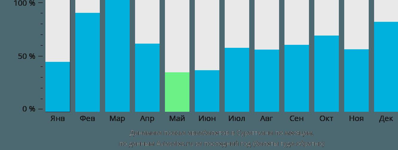 Динамика поиска авиабилетов в Сураттхани по месяцам