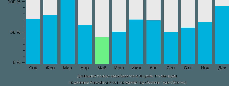 Динамика поиска авиабилетов в Ушуайю по месяцам