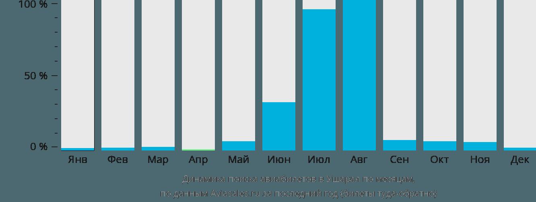 Динамика поиска авиабилетов в Ушарал по месяцам