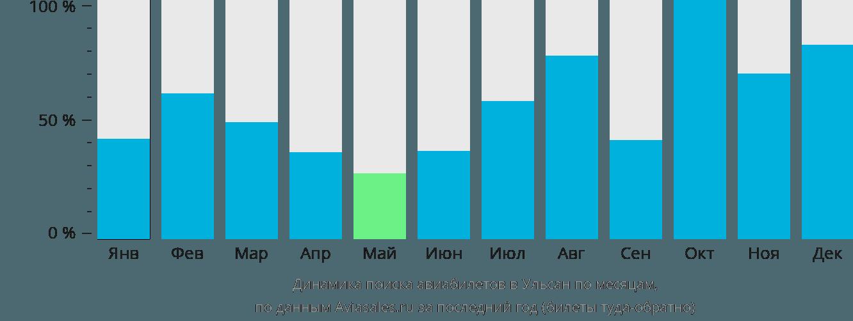 Динамика поиска авиабилетов в Ульсан по месяцам