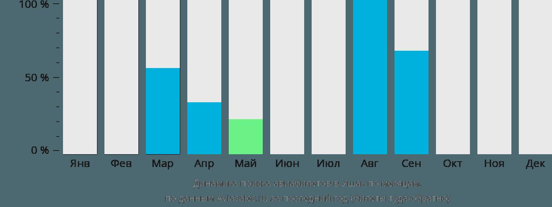 Динамика поиска авиабилетов в Асак по месяцам