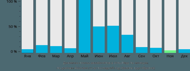 Динамика поиска авиабилетов в Усть-Неру по месяцам