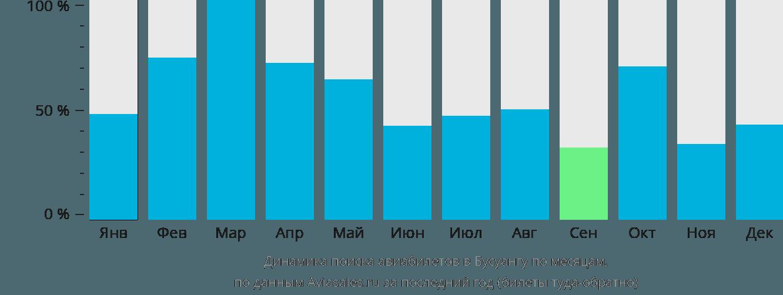 Динамика поиска авиабилетов в Бушуангу по месяцам
