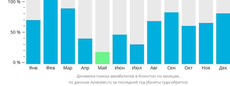 Динамика поиска авиабилетов в Апингтон по месяцам