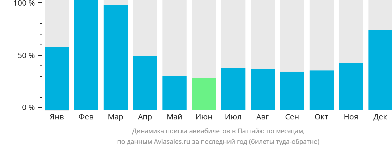 Динамика поиска авиабилетов в Паттайю по месяцам