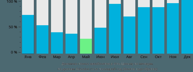 Динамика поиска авиабилетов Усть-Цильма по месяцам