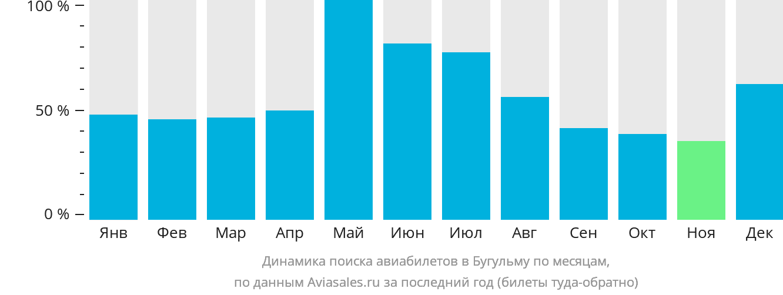 Динамика поиска авиабилетов в Бугульму по месяцам