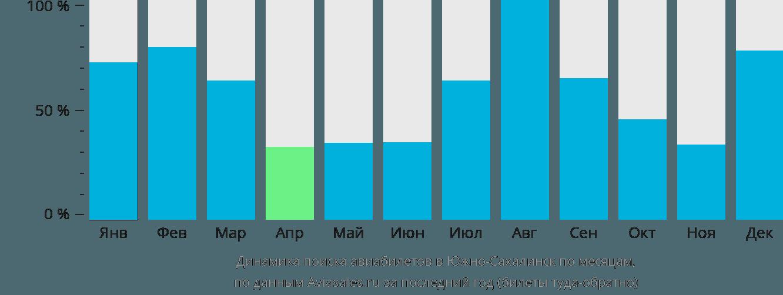 Динамика поиска авиабилетов в Южно-Сахалинск по месяцам