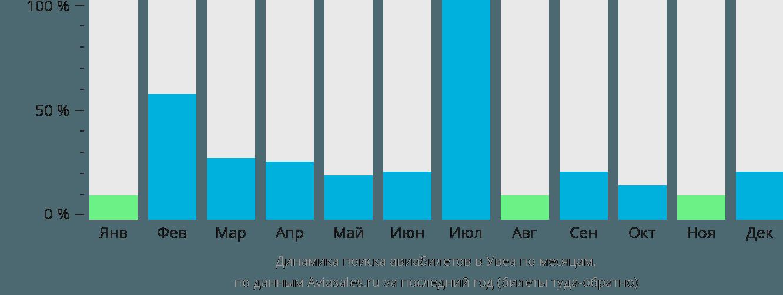 Динамика поиска авиабилетов в Увеа по месяцам
