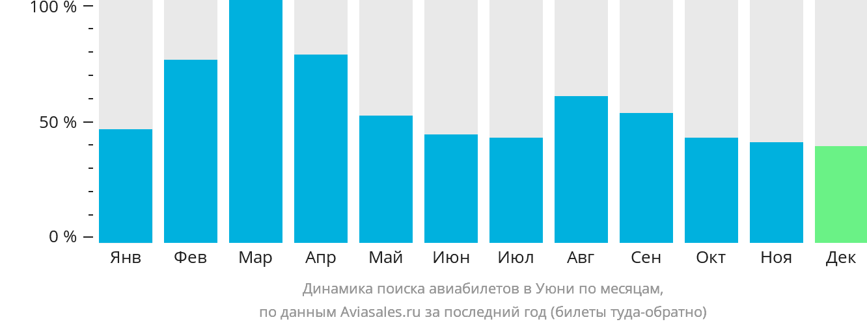 Динамика поиска авиабилетов в Уюни по месяцам