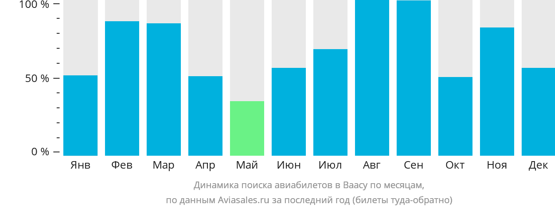 Динамика поиска авиабилетов в Ваасу по месяцам