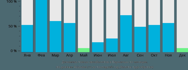 Динамика поиска авиабилетов Варжинья по месяцам