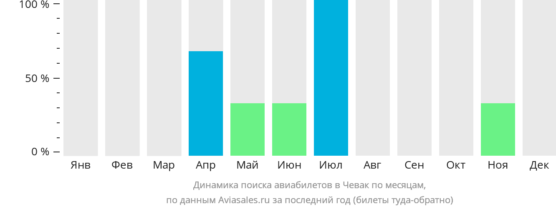 Динамика поиска авиабилетов в Чевак по месяцам
