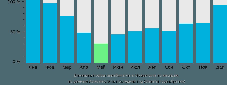 Динамика поиска авиабилетов в Маамигили по месяцам