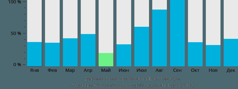 Динамика поиска авиабилетов в Ван по месяцам