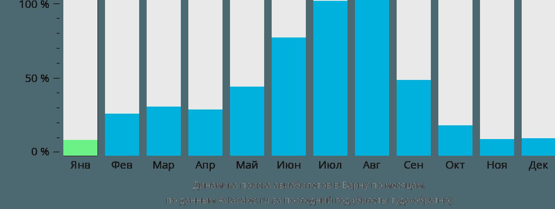 Динамика поиска авиабилетов в Варну по месяцам