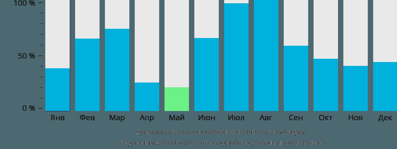 Динамика поиска авиабилетов в Сивасс по месяцам