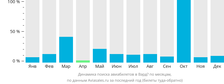 Динамика поиска авиабилетов в Вардё по месяцам