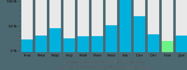 Динамика поиска авиабилетов в Висбю по месяцам