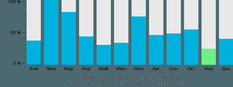 Динамика поиска авиабилетов в Кантхо по месяцам