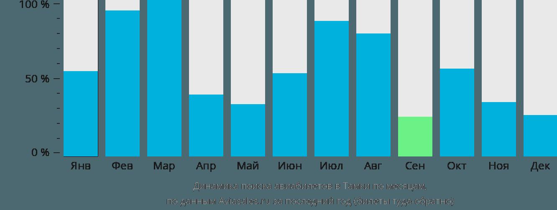 Динамика поиска авиабилетов в Тамки по месяцам