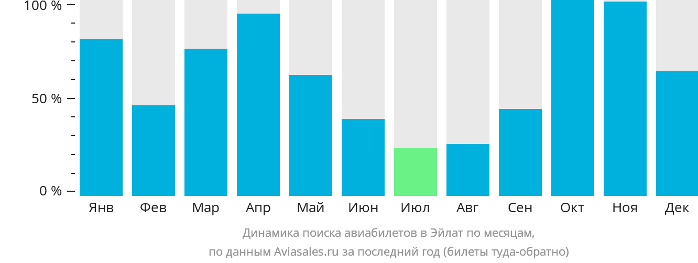 Динамика поиска авиабилетов в Овду по месяцам