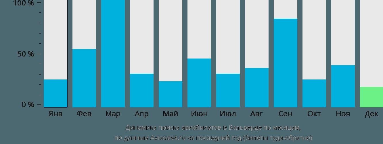 Динамика поиска авиабилетов в Вальверде по месяцам