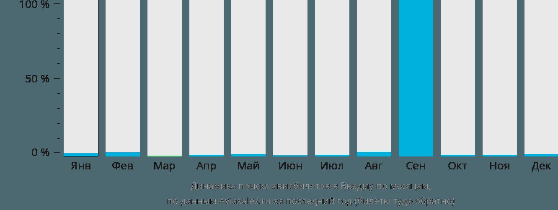 Динамика поиска авиабилетов в Вьедму по месяцам