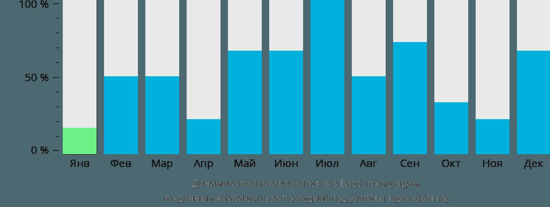 Динамика поиска авиабилетов в Вадсё по месяцам