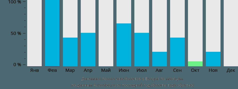 Динамика поиска авиабилетов в Валдиз по месяцам