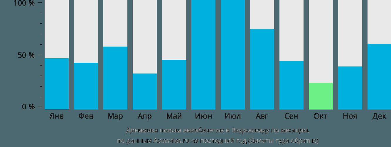 Динамика поиска авиабилетов в Виджаяваду по месяцам
