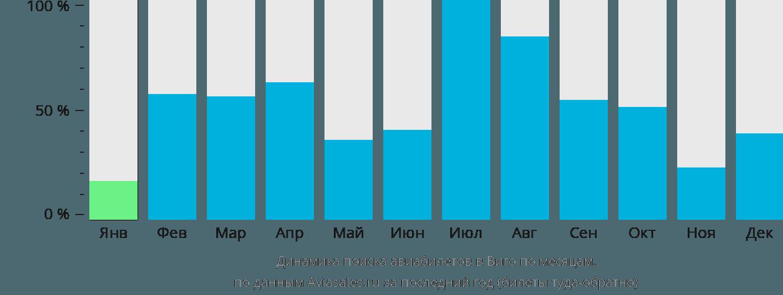 Динамика поиска авиабилетов в Виго по месяцам