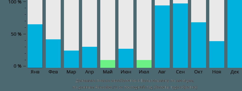 Динамика поиска авиабилетов в Вихелмину по месяцам