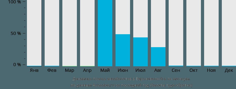 Динамика поиска авиабилетов в Верхневилюйск по месяцам