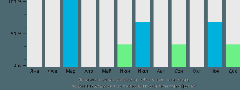 Динамика поиска авиабилетов Эль Вихия по месяцам
