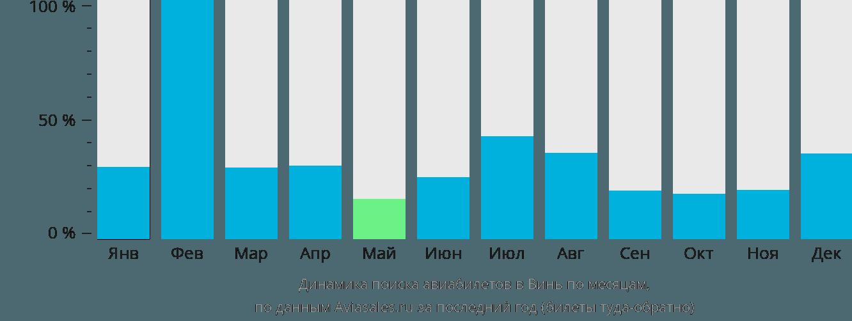 Динамика поиска авиабилетов Винь по месяцам