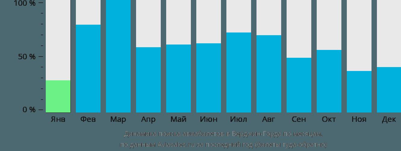 Динамика поиска авиабилетов в Верджин-Горда по месяцам