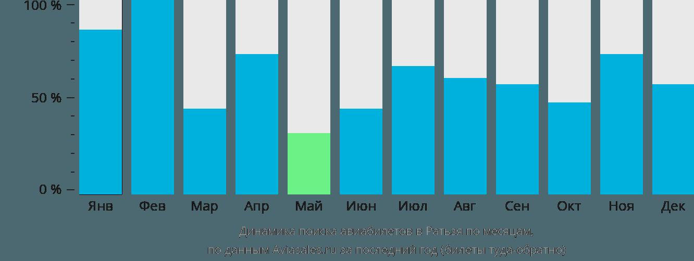 Динамика поиска авиабилетов в Ратьзя по месяцам