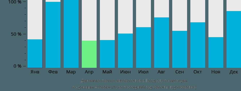 Динамика поиска авиабилетов в Валдосту по месяцам